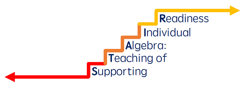 Staircase with words Supporting Teaching of Algebra: Individual Readiness under each stair.