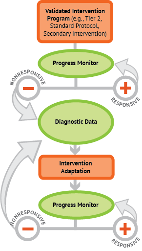 Flowchart depicting the steps in DBI. 1. Validated Intervention Program 2. Progress Monitor. If responsive, go back to Progress Monitor. If unresponsive move to step 3. Diagnostic Assessment/Functional Behavior Assessment. 4. Intervention Adaptation. 5. Progress Monitor. If responsive, go back to Progress Monitor. If unresponsive go back to step 3.